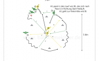 Doppelpassübung im Kreis für 4 Spieler. 2 Anspieler im Kreis und 2 Spieler außerhalb des Kreises, die Zeitversetzt beginnen.