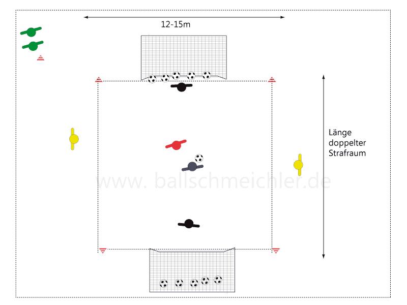 Im Spielfeld 1 gegen 1. Die Außenspieler sind neutrale Anspieler. Bei Toraus, Torhüter spielt neuen Ball neutral ein.