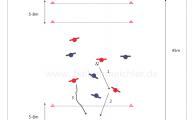 Spielform - Linienspiel Passpiel -Steilpass