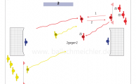 Zweikampf II - vom 1:1 zum 2:2