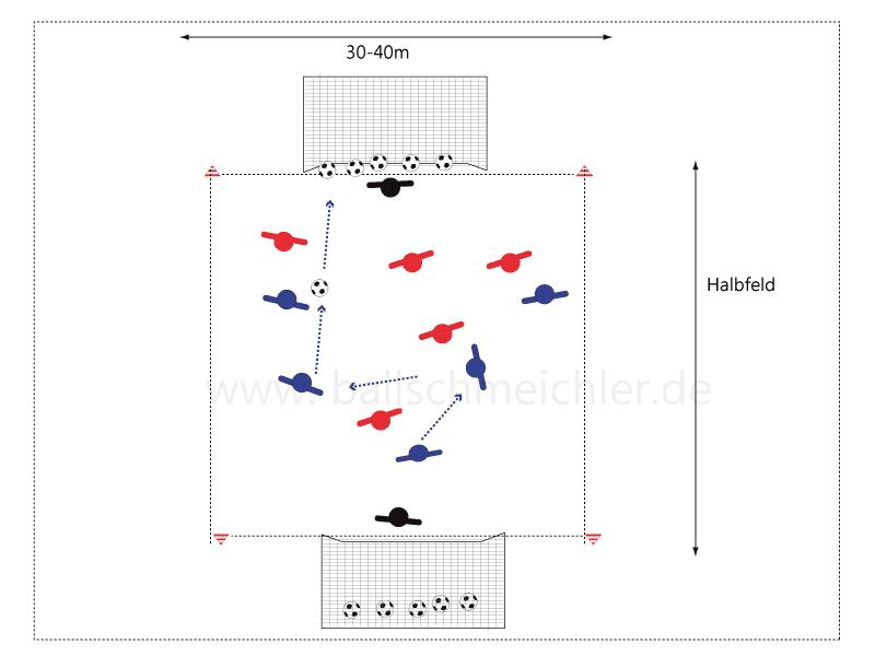 Spielfeld mit 2 Mannschaften in rot und blau. mannschaft blau ist im Ballbesitz und spielt durch sicheres Passspiel eine Torgelegenheit heraus.