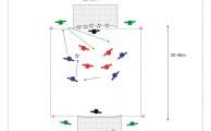 Grafik zeigt Spielfeld von 25 mal 30 Meter, in dem 2 Mannschaften a` 4 Spiueler spielen. Die blaue Mannschaft greift an und versucht ein Tor zu erzielen. Neben den Toren stehen jeweils 2 Spieler, die die angreifende Mannschaft unterstützen.