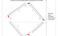 Passspiel in der Raute: A auf B, B auf C , C auf D und D auf E. Jeder Spieler läuft seinem Passspiel nach. Mitnahme des Balls hinter dem Hütchen. Spieler müssen in einigen Abstand hinter ihrem Hütchen stehen. Steigern der Geschwindigkeit und Richtungswechsel.