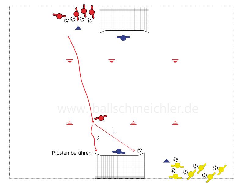 Rot berührt nach Torschuss den äußeren Pfosten, zeitgleich startet Gelb mit seinem Dribbling
