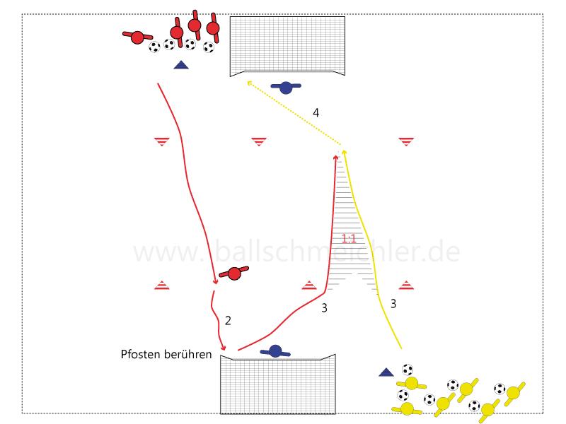 Gelb startet Dribbling in Richtung Torschusslinie, nachdem Rot den Pfosten berührt hat. Rot versucht Gelb vor der Torschusslinie zustellen und den Torschuss zu verhindern.