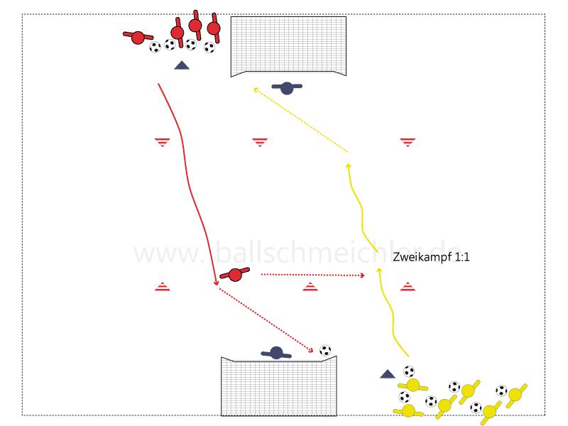 Rot startet auf das Zeichen des Trainers, erreicht Rot die Torschusslinie schießt er gezielt aufs Tor. Hat er den Ball geschossen, startet Gelb und versucht die Torschusslinie zu erreichen oder sich im Zweikampf gegen Rot zu behaupten. Kommt es zum Zweikampf kann aus jeder Situation auf das Tor geschossen werden.