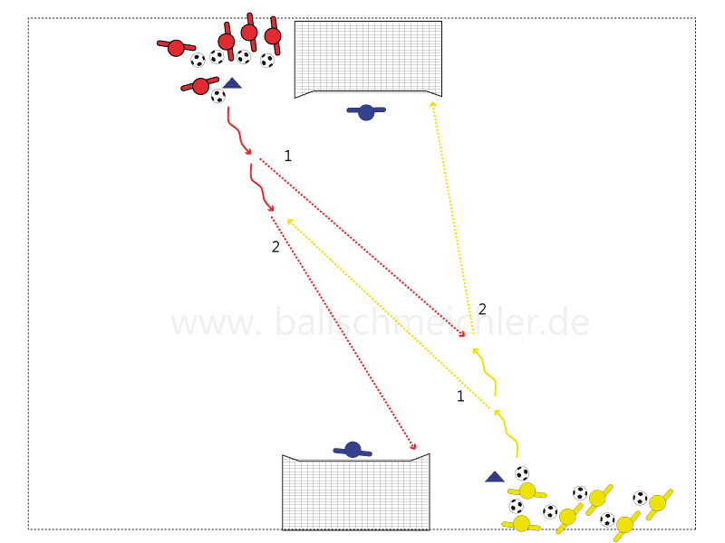 Rot und gelb dribbeln gleichzeitig los, spielen sich den Ball zu und schießen direkt aufs Tor. Wichtig Spieler müssen den Kopf hoch nehmen und ordentlich passen. Es wird direkt geschossen, ganz gleich, wie der Ball kommt. schulung: Stellung zum Ball, schießen rechts und links.