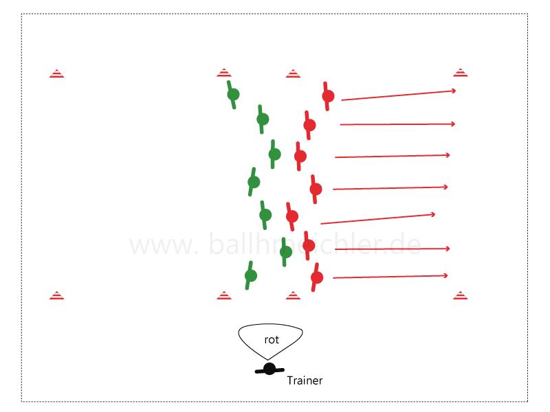 Nach dem der Trainer die Farbe gerufen hat, versuchen die Spieler der gerufenen Farbe so schnell wie möglich ihre Grundlinie zu überqueren, ohne von den Spielern der anderen Mannschaft gefangen zu werden.