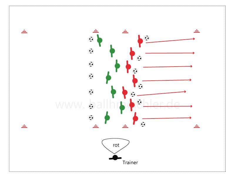 Übung jetzt mit Ball. Dafür die Abstände zwischen den Mannschaften an der Startlinie vergrößern und auch den Abstand zwischen den Spielern. Auf Signal des Trainers beginnt der Wettkampf. Die genannte Mannschaft versucht mit Ball ihre Ziellinie zu überqueren, ohne gefangen zu werden. Die Sppiueler der anderen Mannschaft lassen ihre Bälle liegen.