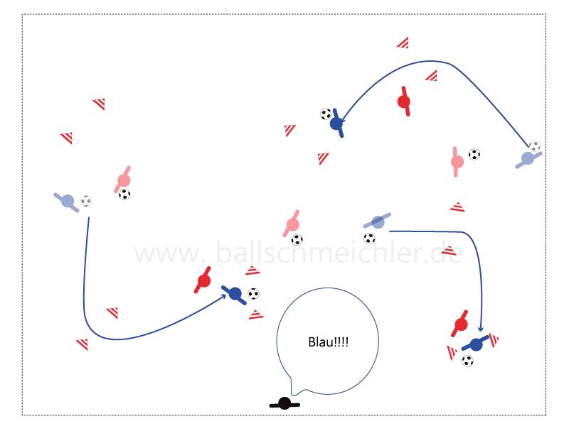 Blau versucht durch 2 Hütchetore zu dribbeln, ohne vom Wettkampf-Partner getippt zu werden. Dafür lässt Rot seinen Ball liegen und jagt Blau hinterher.