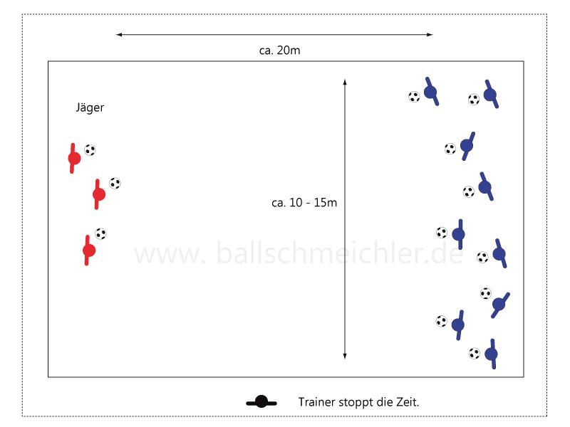 Erwärmungsspiel Bälle wegschießen, in 2 Varianten: innerhalb einer vorgegebenen Zeit; welche Gruppe schießt zuerst alle Bälle ab