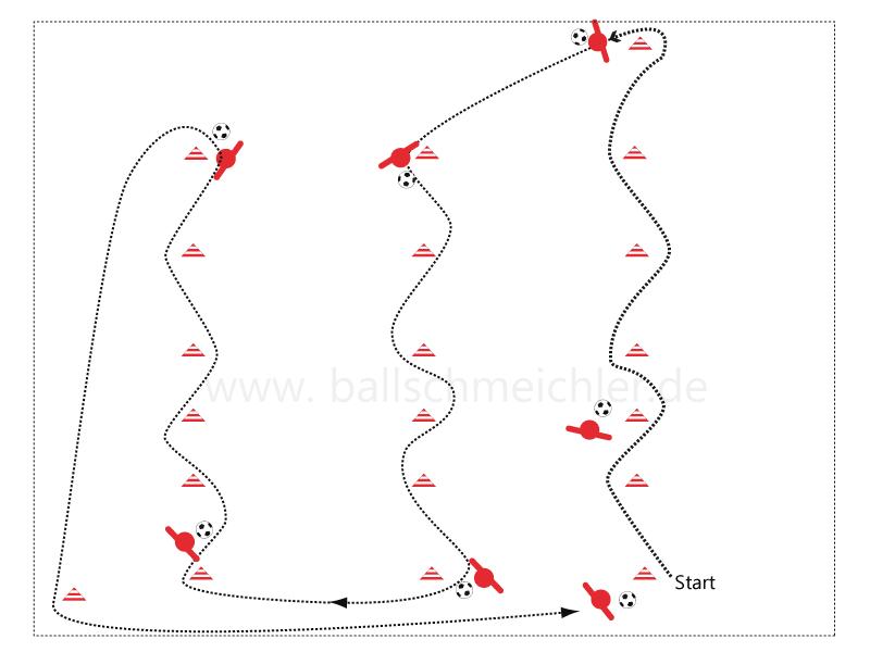 Slalom-Dribbling durch den gesamten Parkour. Start der Spieler, wenn Vorgänger ersten engen Slalom absolviert hat.