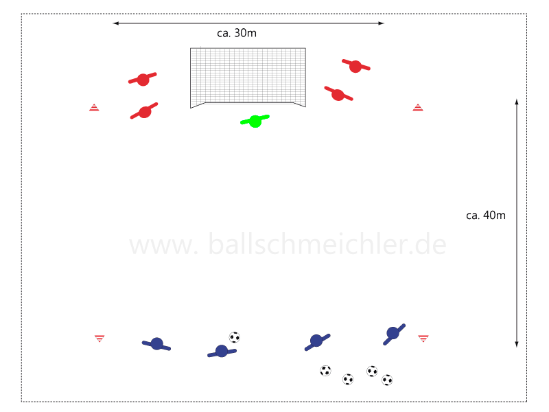 Spielform von 4 gegen 1 zum 4 gegen 4. Nach Seitenaus und Toraus, neuer Ball für Angriefer, zeitgleich rückt ein  weiterer Verteidiger ins Feld ein, bis zum 4gegen4.