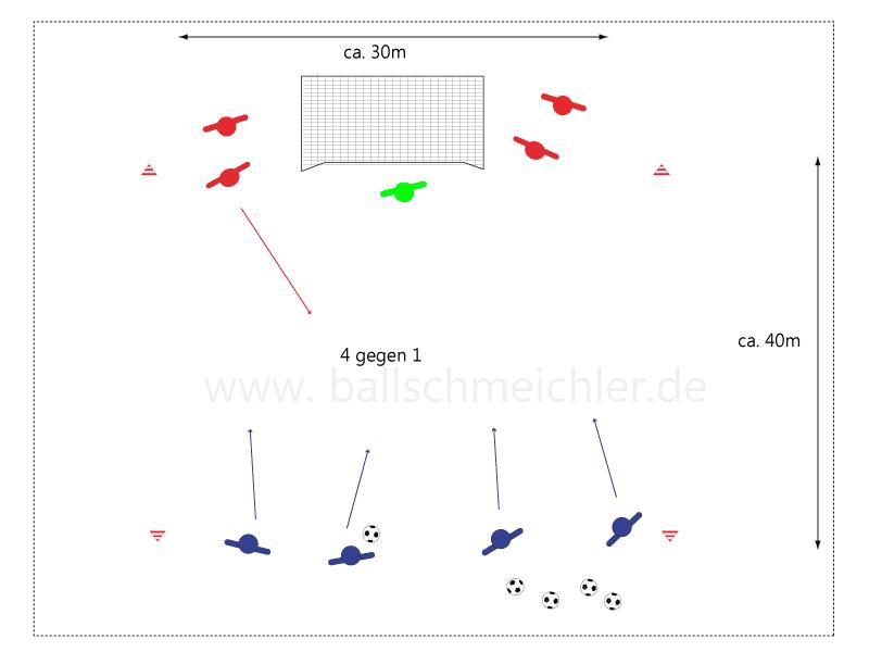 Spielform von 4 gegen 1 zum 4 gegen 4. Erste Aktion 4 gegen 1. Überzahlspiel gekonnt ausspielen. Verteidiger agiert mit TW..