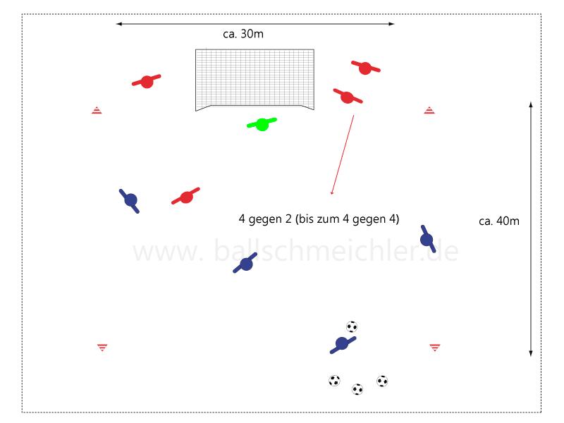 Spielform von 4 gegen 1 zum 4 gegen 4. Zweite Aktion 4 gegen 2. Angreifer holen Ball,  zusätzlicher Verteidiger rückt raus. Neue Angriffswelle Überzahlspiel gekonnt ausspielen. Verteidiger agieren mit TW.