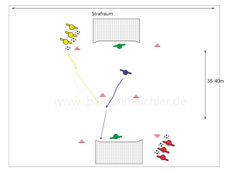 Ablauf der Übung zum Schnittstellenpass mit Torschuss. Beginn mit der Gruppe gelb. Zum Start wird ein Spieler hier Blau auf dem Feld positioniert, danach Rundlauf.  Gelb dribbelt an, spielt steilen Pass auf Blau, der abschließt. Gelb rückt nach für den 2ten Ball.
