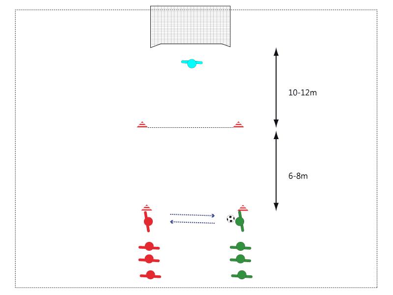 Die Teams stehen sich gegenüber und passen sich zu. Aufbau der Übung, abhängig von Spieleranzahl und Torschussthema (kurze Distanz, weite Distanz)