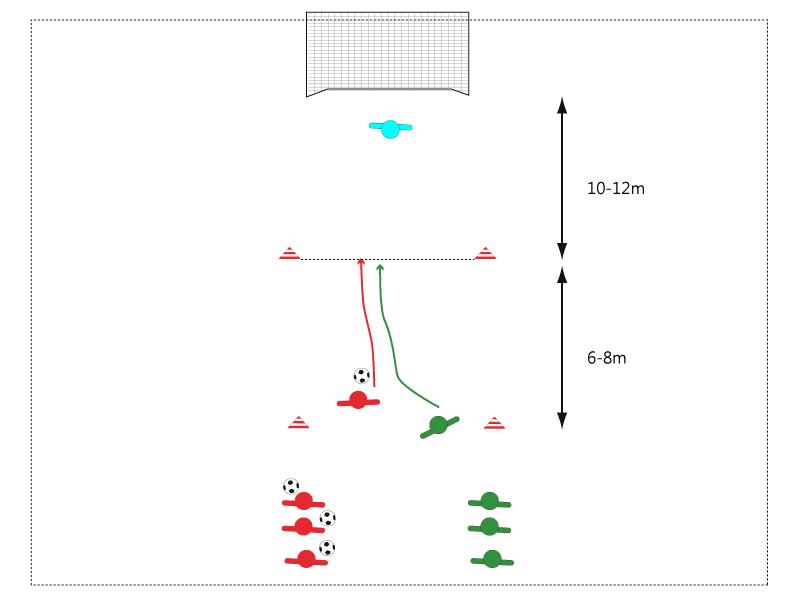 Nach Passspiel, zieht Rot Richtung Tor und startet damit die Aktion, Grün als Verteidiger versucht Rot zu stören bzw. den Ball zu erobern.