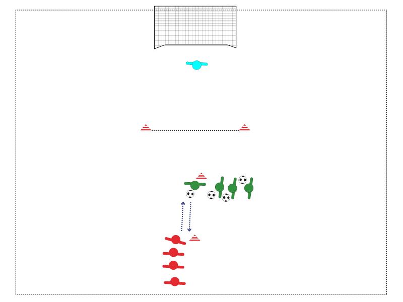 Ablauf wie vorher, jetzt stehen die Stürmer mit dem Rücken zum Tor. Ballmitnahme und Aufdrehen, direkten Weg zum Tor suchen.