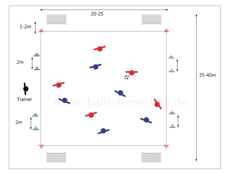 Spiel nach Vorgaben des Trainers: freies Spiel, Ballhalten und Feld umrunden - danach freies Spiel