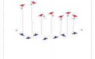 Rot startet in seinem Feld, Blau wartet an der Mittellinie. Blau kann erst ab Mittelinie angreifen. Zweikampf auf Zeit und als Wettkampf. Rot muss versuchen die gegnerische Außenlinie zu überdribbeln, um einen Punkt zu erzielen.