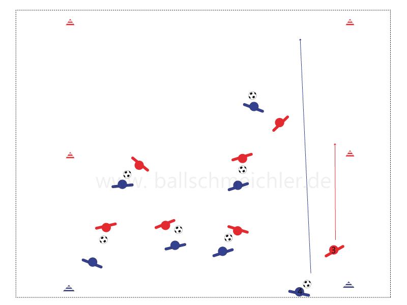 Großes Chaos aber mit System. Speiler spielen in ihren Paaren 1 gegen1. 3 von Rot hat die Außenlinie von Blau 4 überdribbelt = 1 Punkt und versucht schneller als Blau zurück zur Mittelinie zu sprinten. Blau nimmt den Ball und dribbelt in Höchstgeschwindigkeit Richtung Außenlienie Rot. Rot 3 kann erst ab Mittellinie wieder angreifen