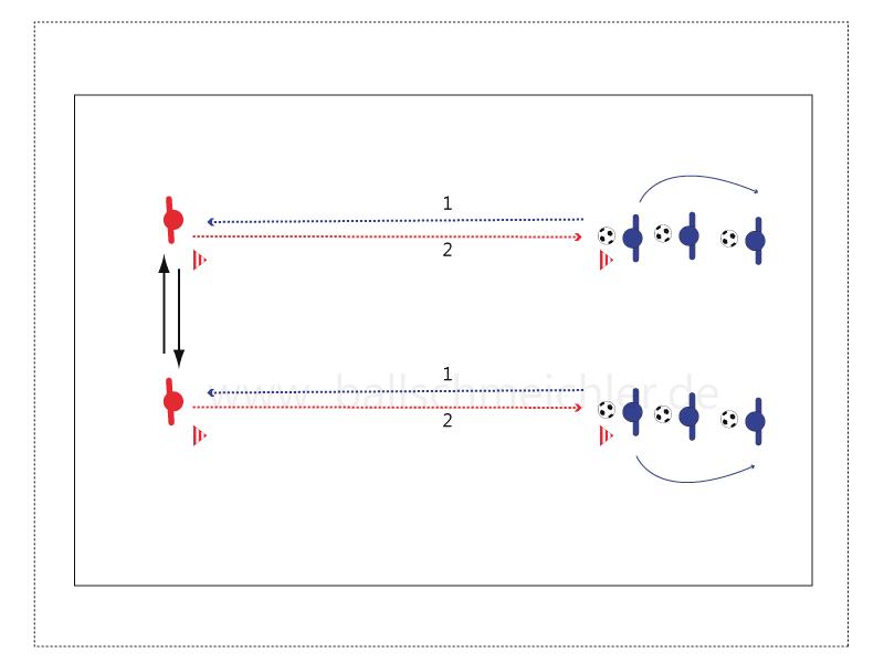 Schritt 1 Passen gerade bei kreuzender Bewegung der Spieler in Rot.