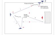 Torschuss  - wie die Spieler verzwickte Situationen am Flügel für eine Torschusskombination nutzen können