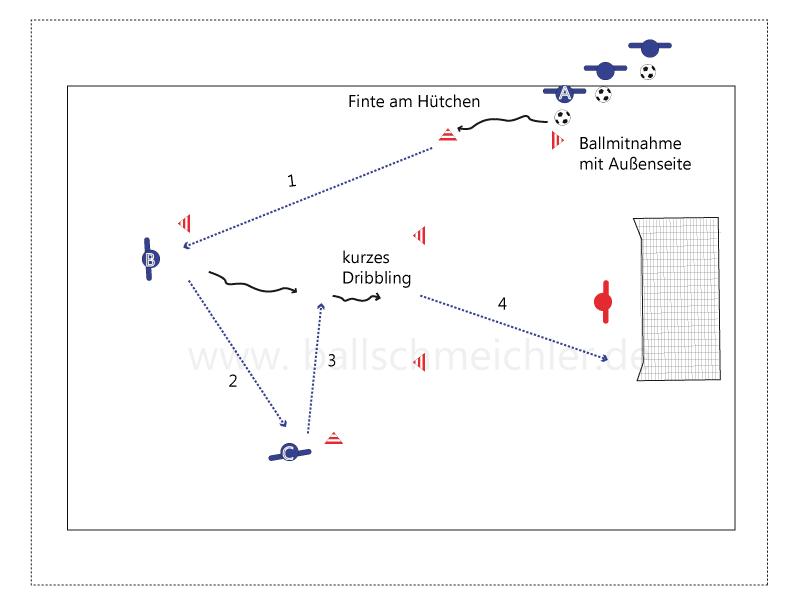 Übung beginnt durch das Dribbling von A in Richtung Hütchen. A dreht nach hinten ab mit einer Finte, bis zum 2. Hütchen. A spielt jetzt B an. B nimmt den Ball mit und passt auf C, der einen Doppelpass mit B spielt. B dribelt zwischen das markiertte Hütchentor und schließt ab.