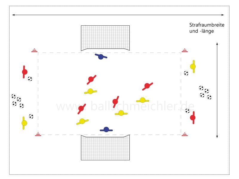 2 Mannschaften a 4 Spieler versuchen im Strafraum, Bälle von außen ins Tor zu schießen.