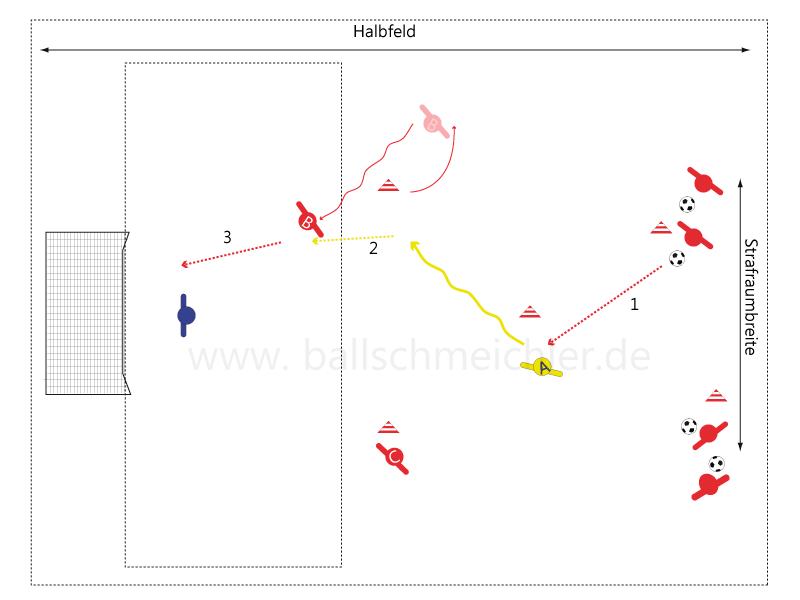 Kombinationsspiel über die rechte Seite. Nach Aktion rückt jeder Spieler eine entsprechende Position weiter.