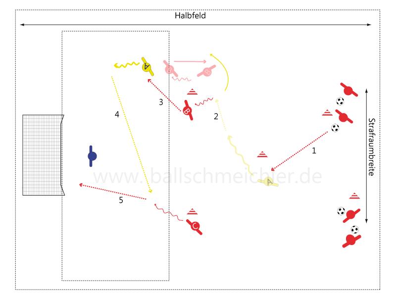 Angriff und Kombination mit Hinterlaufen