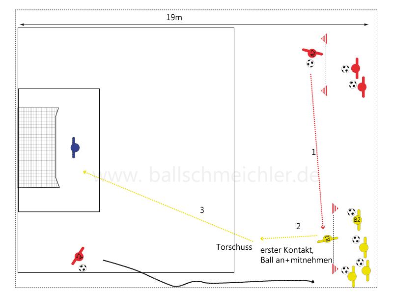 Training des Fernschusses, Torschuss mit rechts und links, spielnhaes Torschusstraining