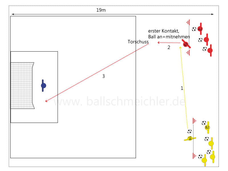 Torschussübung zum Erlernen der Ballmitnahme und dem sofortigen Torschuss. Fernschuss