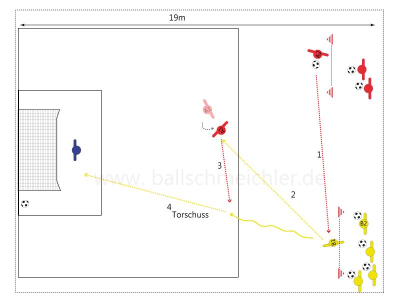 Variante mit Anschlussaktion und Torschuss im Strafraum