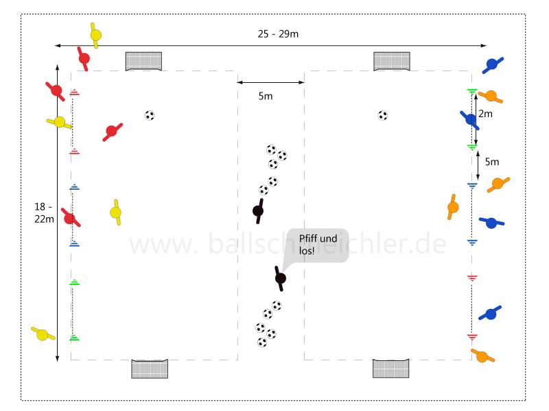 Trainer gibt das Signal zum Feldwechsle. Der Ball wird liegengelassen. Jeder Spieler läuft auf  seiner Spielfeldseite durch ein bestimmtes  farbiges Hütchentor. Die Spieler laufen um das Spielfeld in das entsprechend farbige Hütchentor auf der anderen Seite und spielen weiter. Felderwechsel. Sobald der Spieler auf dem anderen Feld ist kann er sofort weiterspielen.
