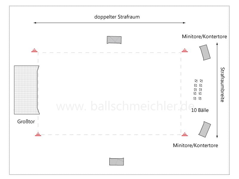 Aufbau für die Überzahl-Spielform, die Minitore an den Seiten sind optional, die am Ende des Spielfeldes notwendig, um dem Wettkampf  der Mannschaften Zucker zu geben.