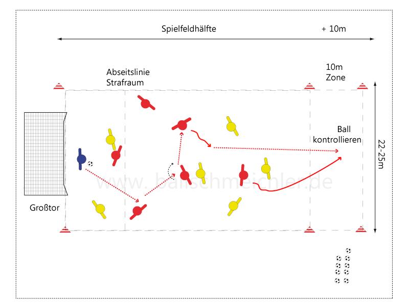 Dargestellt ist der Aufbau des Spiels bis zum freien raum, dort hinein soll der ball gebracht werden, kontrolliert der spieler der jeweiligen mannschaft in der 10m Zone den Ball gibt es einen Punkt. Das Spiel geht sofort weiter.