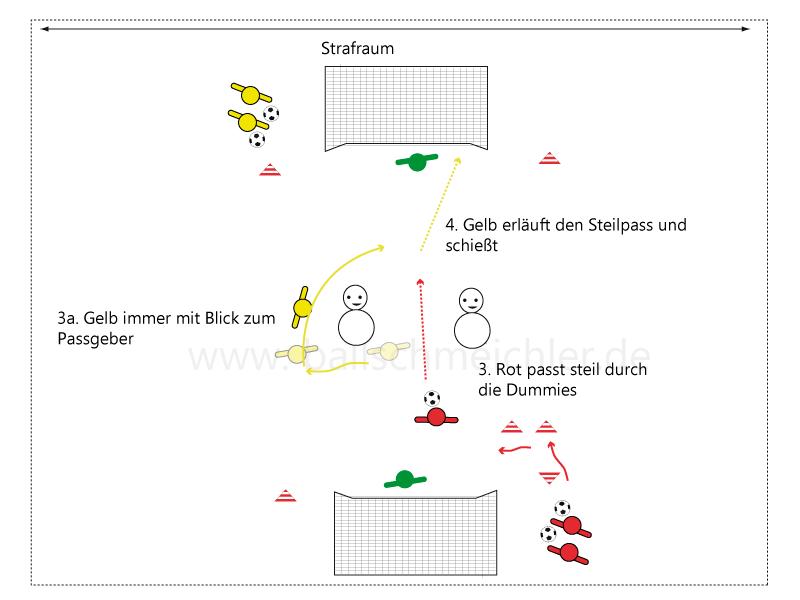 Gelb läuft mit Blick zu Rot, rückwärts, um den Dummie und erläuft den Pass, den er gezielt ins Netz bettet.