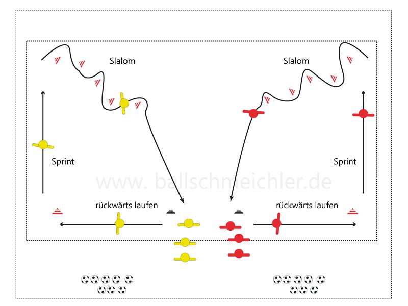 Spielert stehen bereit, dargestellt ist der Ablauf der Erwärmung und wie die Spieler in der ersten Variante das Übungsfeld durchquerene