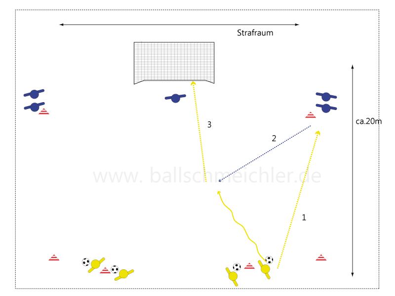 Ablauf der Kombinationsübung Teil 1. Es geht um den Torsachuss und den diagonalen Pass. Gelb hat an dem inneren hütchen vor dem Strafraum den Ball und spielt auf Blau, der sich bewegt, um den ball mit 2 Kontakten oder direkt diagonal in den Strafraum zu spielen.