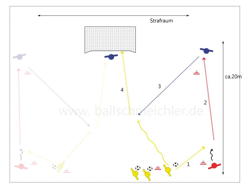 Gelb spielt in den lauf von Rot. Rot startet und spielt den ball direkt auf Blau, der versucht direkt oder mit 2 Kontakten den Ball diagonal in den Strafraum zu spielen.