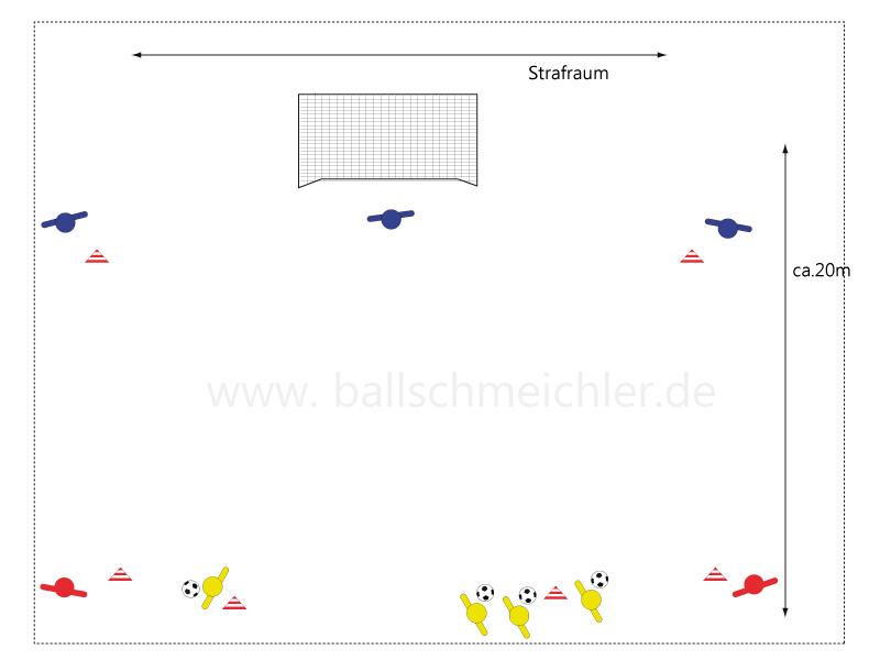 jetzt sind alle 3 Hütchen besetzt mit Spielern . Gelb hat wieder den Ball.