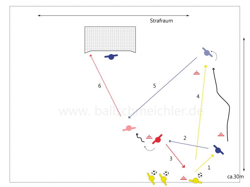 Zusätzlich wird in etwa 30m zur Torauslinie  ein weiteres Hütchen platziert. Hier stehen die Spieler mit Ball. Das Hütchen an dem Blau die vorrigen Übungen stand ist jetzt frei. Gelb, Blau und Rot sind im Dreieck aufgestellt. Gelb spielt auf Blau, der auf Rot weiterspielt. Rot spielt zurück auf Gelb, der Blau mit einem steilen, scharfen Pass zum Sprint schickt.  Blau versucht nahe der Torauslinie, den Ball straff als diagonalen Ball in den Strafraum zus spielen. Rot dreht sich in Richtung Strafraum und geht dem diagonalem Anspiel entgegen und schließt ab.