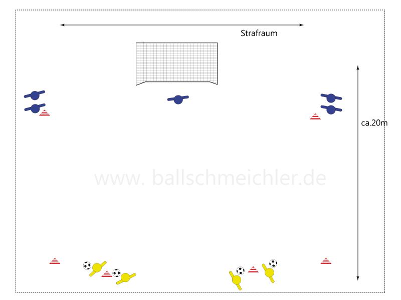 Ansicht der Struktur der Übung. Zusehen sind ein Tor, in dem ein Torwart steht. seitlich der Strafraumgrenze liegen in rund 5m Abstand zur Strafraumgrenze und zur Torauslinie jeweils  ein Hütchen auf beiden Seiten. Dort stehen die Spieler in Blau. Vor dem Strafraum auf Höhe der Hütchen liegt ein weiteres Hütchen, wodurch ein Dreieck entsteht. An dem inneren Hütchen vor dem Strafraum stehen die Spieler in Rot. Die Übung ist auf beiden Seiten aufgebaut.