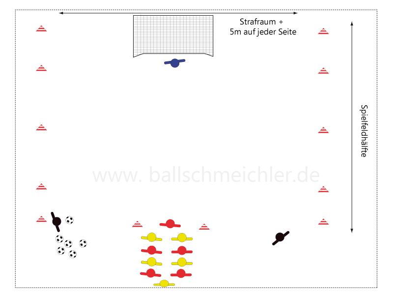 Dargestellt ist der Aufbau der Übung.  Gespielt wird innerhalb einer Spielfeldhälfte. Am Ende gegenüber des mit einem Torwart besetzten Tores, ist ein Hütchentor aufgebaut. Dort stehen die vorher in 2 Teams aufgeteilten Teams in Paaren hintereinander.  Am Anfang steht ein Spieler von Rot, ganz hinten einer von gelb. Die Trainer stehen seitlich vom Starthütchen mit Bällen.