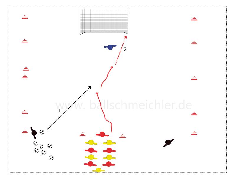 Start der Übung, der trainer spielt einen Ball ein, der erste Spieler erläuft den Ball und versucht den Ball ins Tor zubetten.