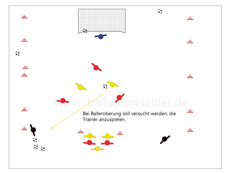 Spieler gelb sind in Unterzahl, erobern den ball in diesem Überzahlspiel, und versuchen schnell in die Spitz auf die Trainer zu spielen.