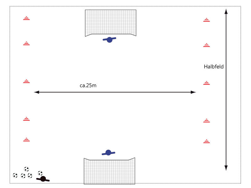 Zusehen ist die Spielform in einer Aufbauskizze. Die beiden Keeper stehen schon im Tor. Abmaße der Übungsfläche in der Breite rund 30m, längs ein halbes Großfeld.