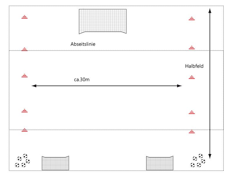 Dargestellt ist der Aufbau der Spielform mit Abmaßen, genutzt wird ein Halbfeld, das 5m vom Strafraum auf beiden Seiten in der Breite begrenzt wird